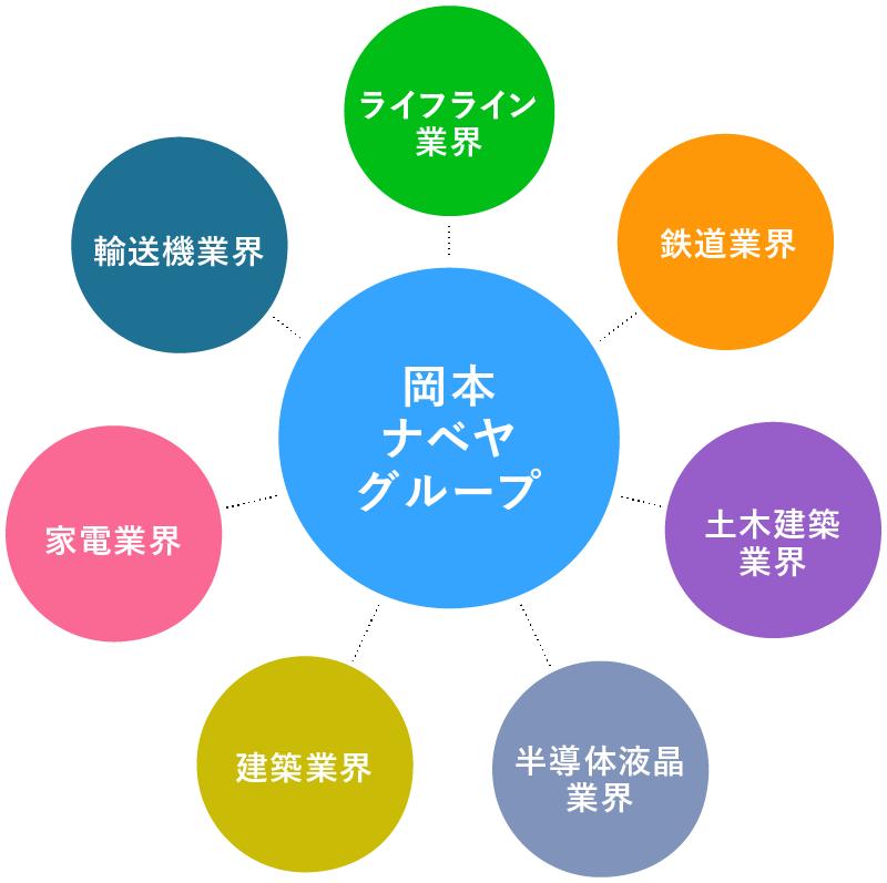 岡本・ナベヤグループの業界MAP