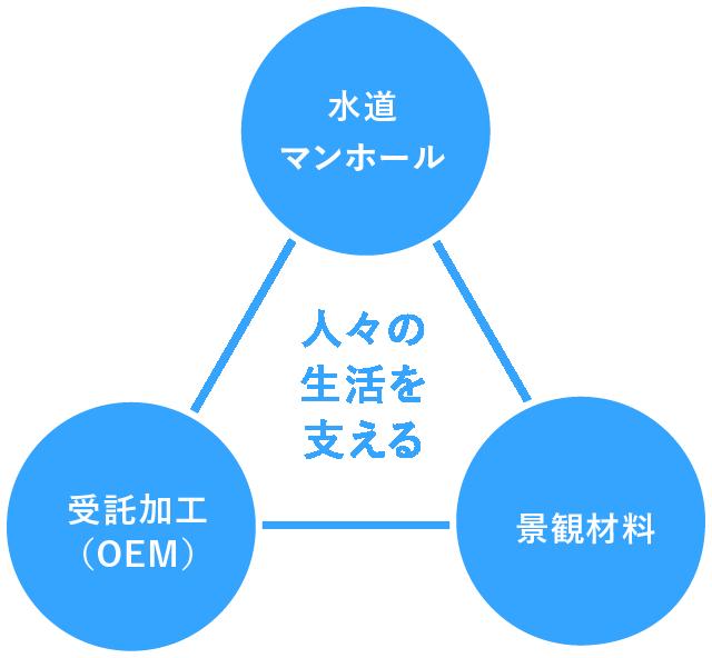 株式会社岡本の人々の生活を支える仕事